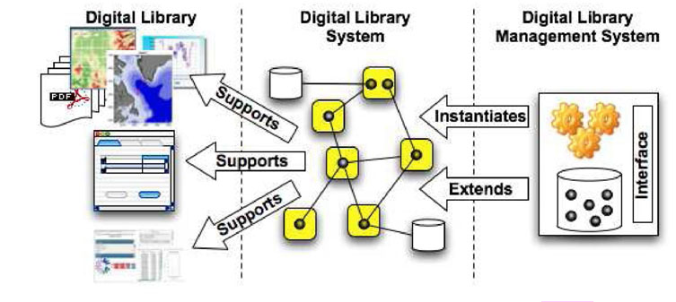 library management system thesis documentation The design of the existing mls curriculum was last revised in 1986 it was based on the old/traditional way of library operations recent developments in technology have however radically changed the format of information sources, the way of seeking, accessing and delivering information and of the learning styles.
