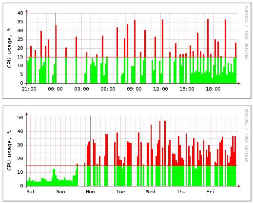 Первый график содержит данные за последние 24 часа, эти данные обновляются каждые 10 минут. На втором отражены пиковые значения потребления ресурсов сервера в течение недели