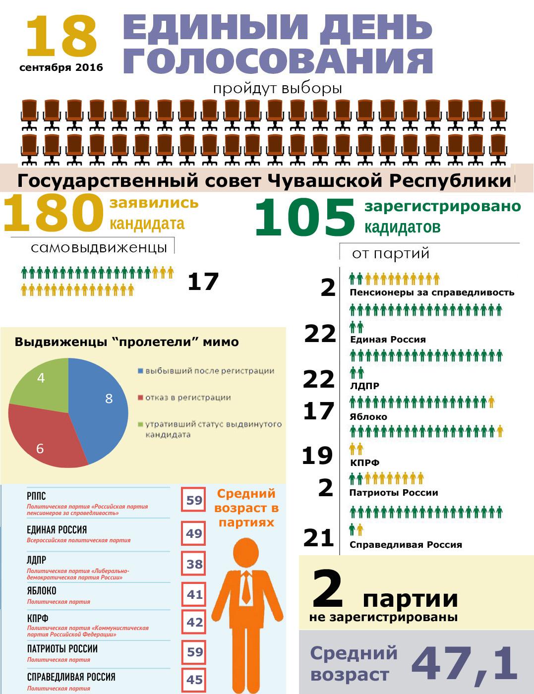 Инфографика по выборам в Госсовет