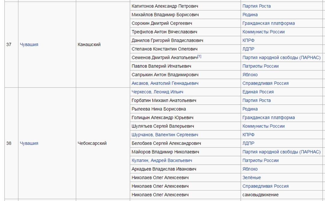https://ru.wikipedia.org/wiki/Список_кандидатов_по_одномандатным_округам_на_выборах_в_Государственную_думу_2016_года