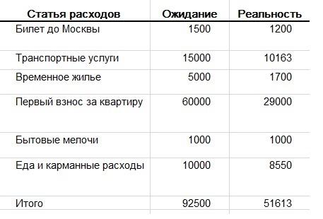 Сколько стоит переехать из Чебоксары в Москву
